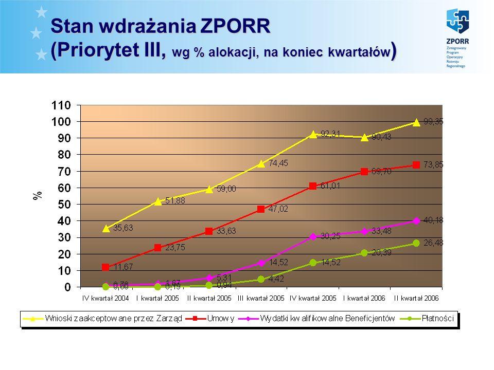 Stan wdrażania ZPORR (Priorytet III, wg % alokacji, na koniec kwartałów )