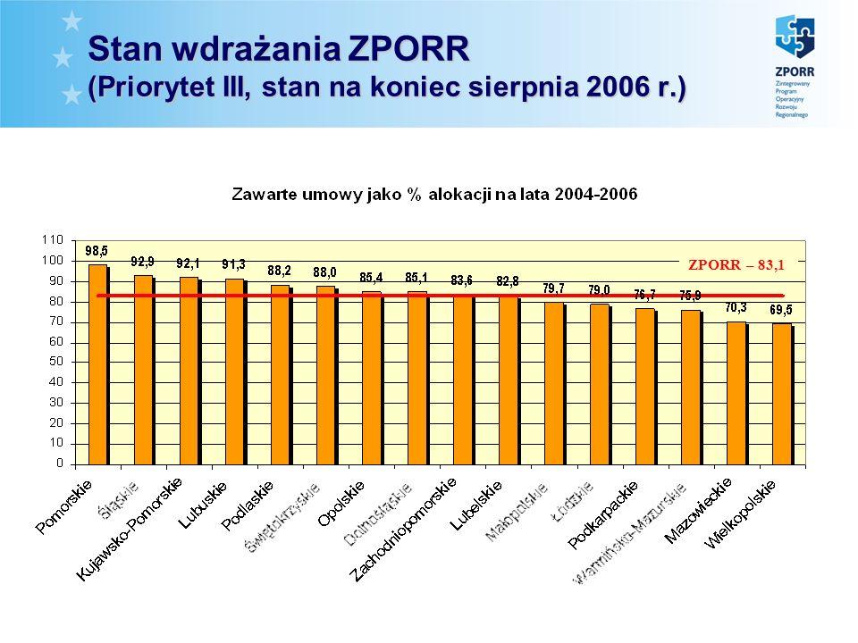 Stan wdrażania ZPORR (Priorytet III, stan na koniec sierpnia 2006 r.) ZPORR – 83,1