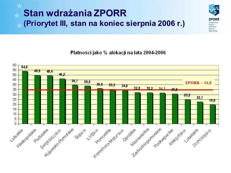 Stan wdrażania ZPORR (Priorytet III, stan na koniec sierpnia 2006 r.) ZPORR – 34,8