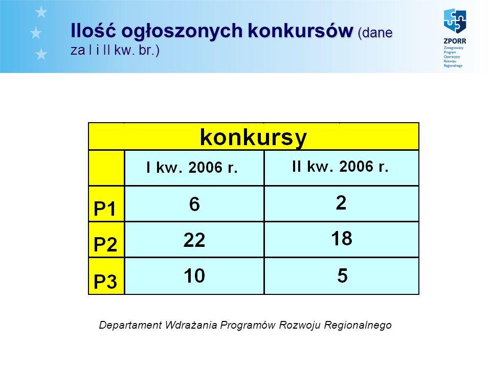 Ilość ogłoszonych konkursów (dane za I i II kw. br.) Departament Wdrażania Programów Rozwoju Regionalnego