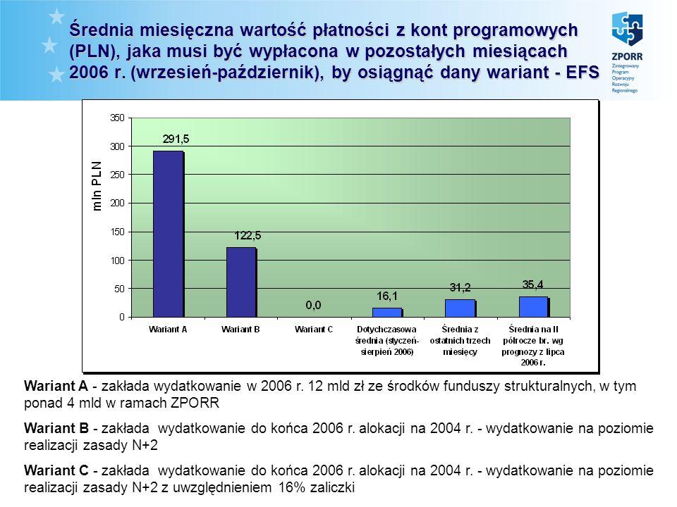 Średnia miesięczna wartość płatności z kont programowych (PLN), jaka musi być wypłacona w pozostałych miesiącach 2006 r.