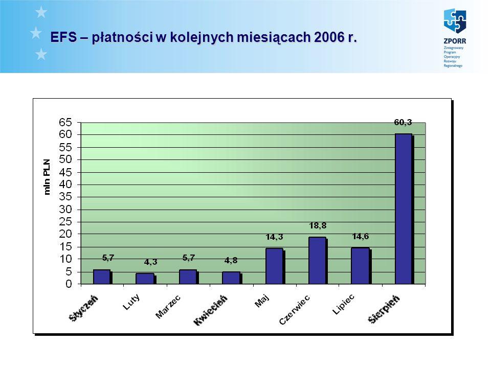 EFS – płatności w kolejnych miesiącach 2006 r.