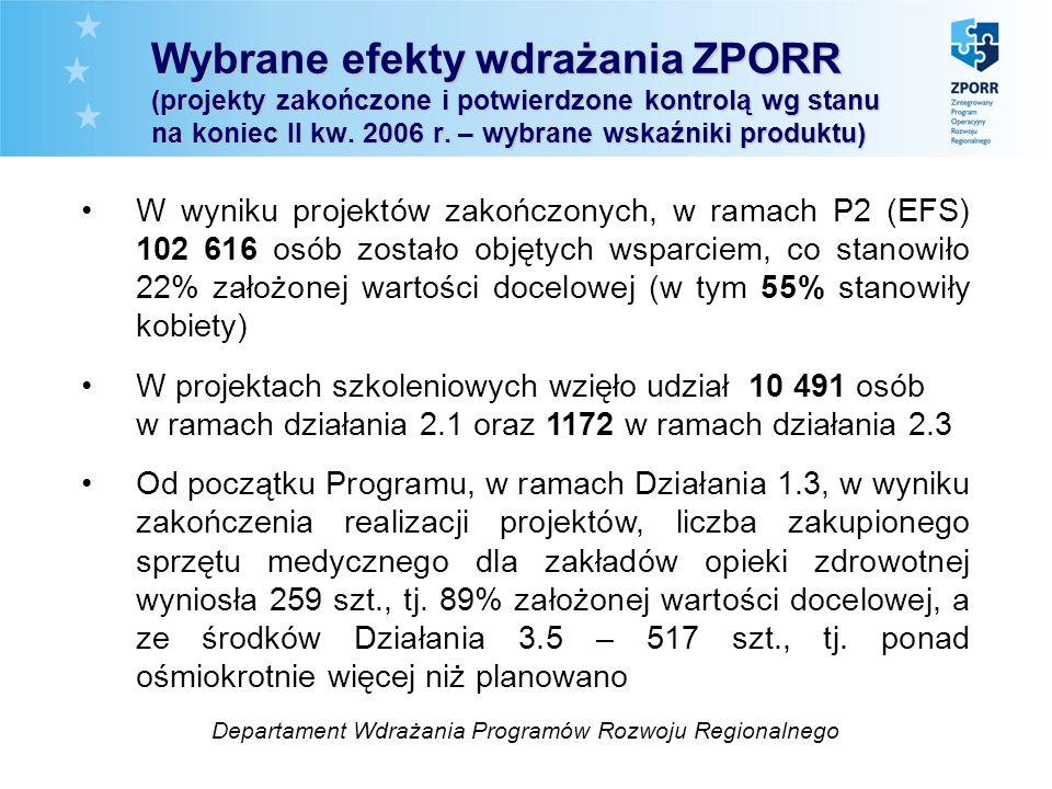 Wybrane efekty wdrażania ZPORR (projekty zakończone i potwierdzone kontrolą wg stanu na koniec II kw. 2006 r. – wybrane wskaźniki produktu) W wyniku p