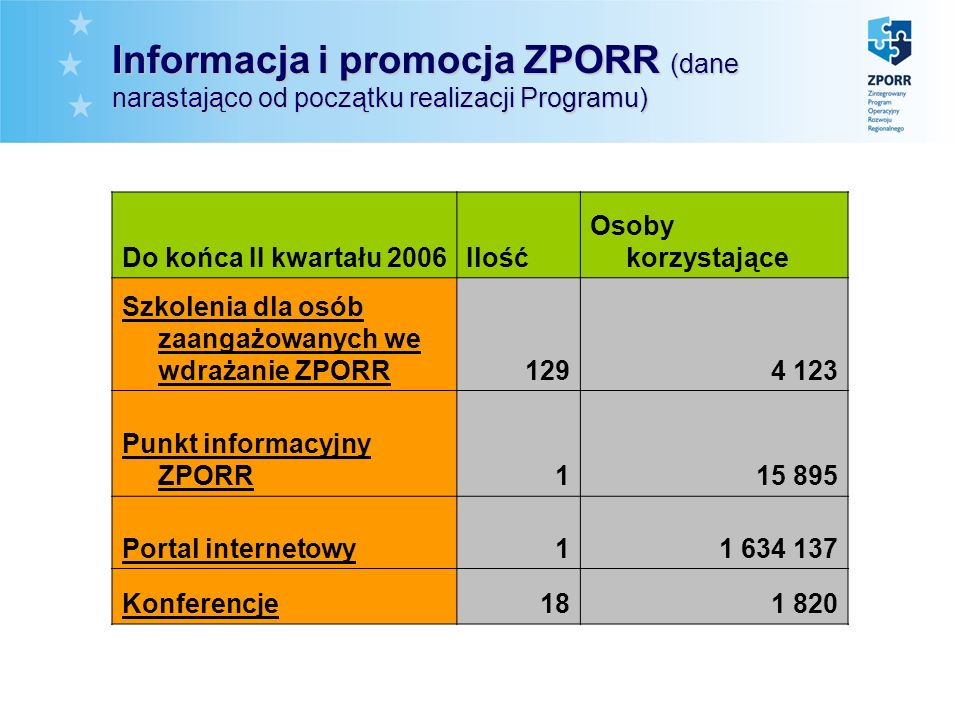 Informacjai promocja ZPORR (dane narastająco od początku realizacji Programu) Informacja i promocja ZPORR (dane narastająco od początku realizacji Pro