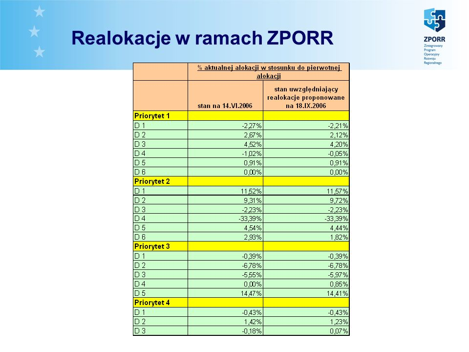 Realokacje Realokacje w ramach ZPORR