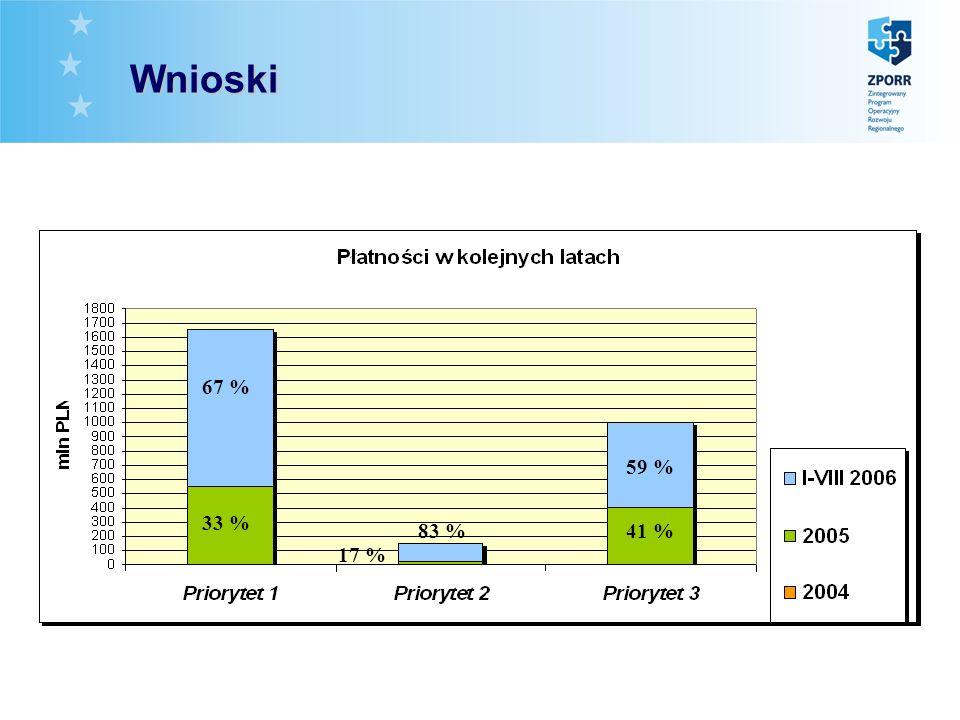 Wnioski 67 % 33 % 59 % 41 % 17 % 83 %