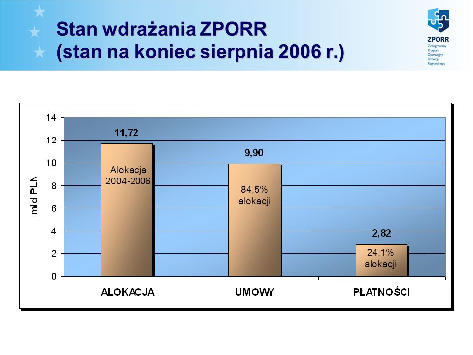 Stan wdrażania ZPORR (koniec sierpnia) (37,4% prognozy) (43,7% prognozy)(42,4% / 55,2% prognozy)