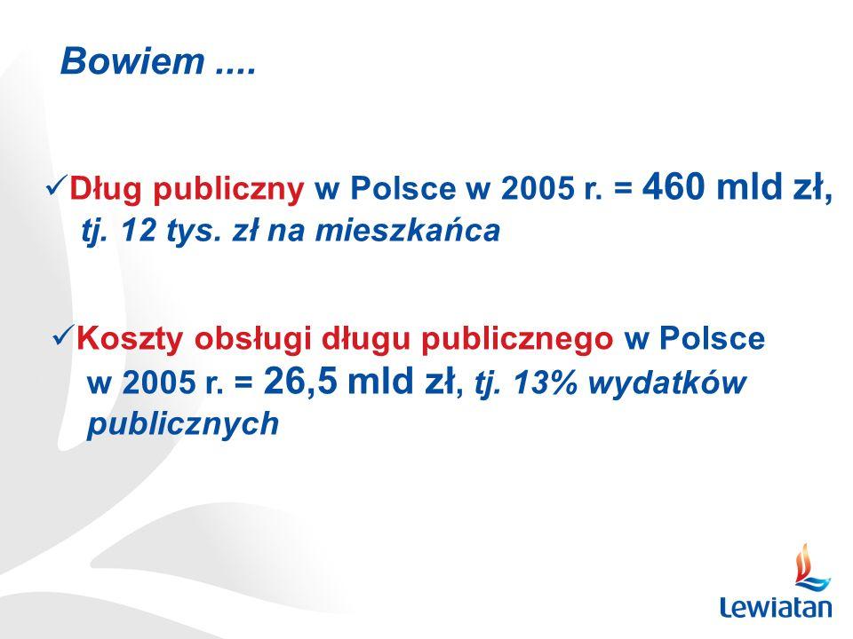 Dług publiczny w Polsce w 2005 r. = 460 mld zł, tj. 12 tys. zł na mieszkańca Koszty obsługi długu publicznego w Polsce w 2005 r. = 26,5 mld zł, tj. 13