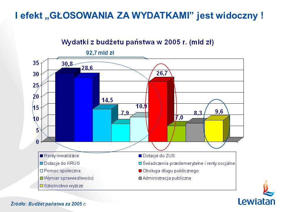 Źródło: Budżet państwa za 2005 r. 92,7 mld zł I efekt GŁOSOWANIA ZA WYDATKAMI jest widoczny !