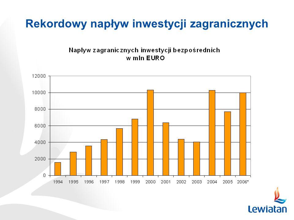 Rekordowy napływ inwestycji zagranicznych