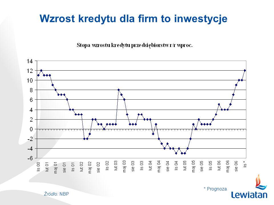 Wzrost kredytu dla firm to inwestycje Źródło: NBP * Prognoza