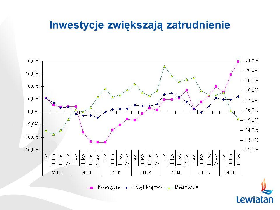 Inwestycje zwiększają zatrudnienie