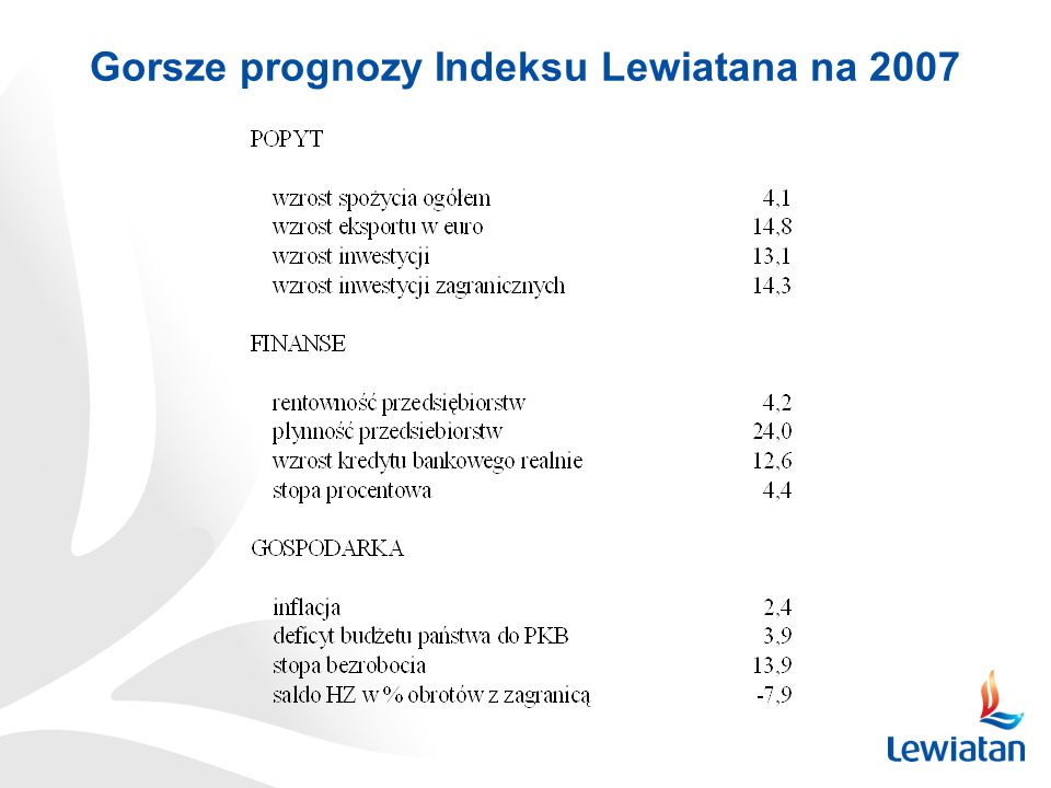 Gorsze prognozy Indeksu Lewiatana na 2007