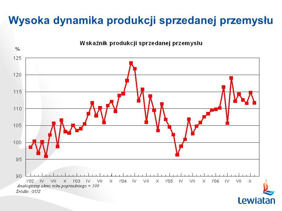 Wysoka dynamika produkcji sprzedanej przemysłu