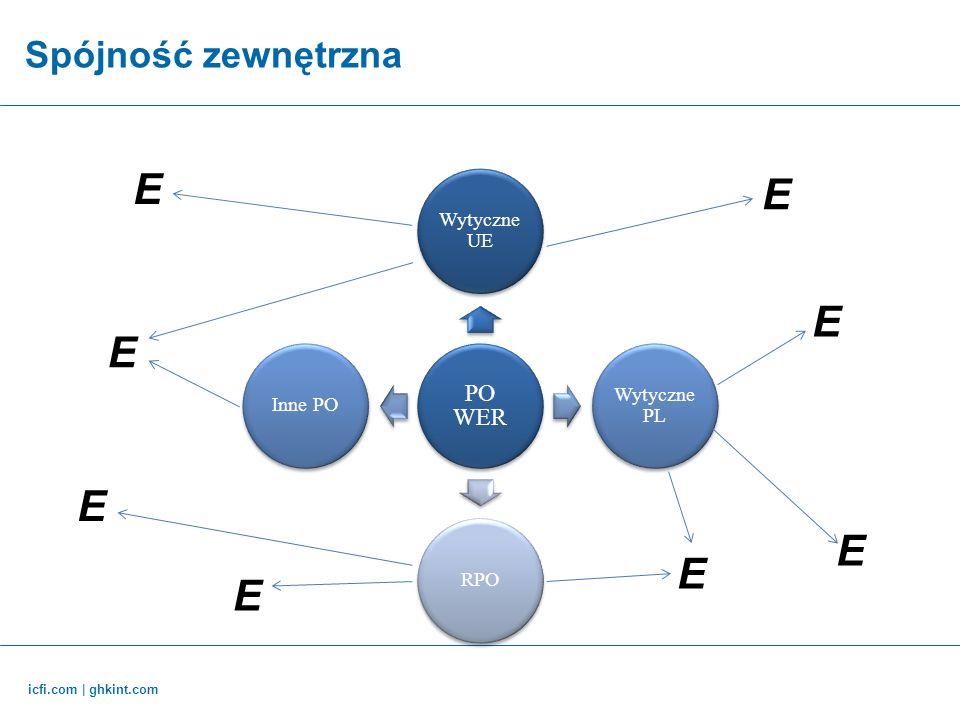 icfi.com | ghkint.com Spójność zewnętrzna PO WER Wytyczne UE Wytyczne PL RPOInne PO E E E E E E E E