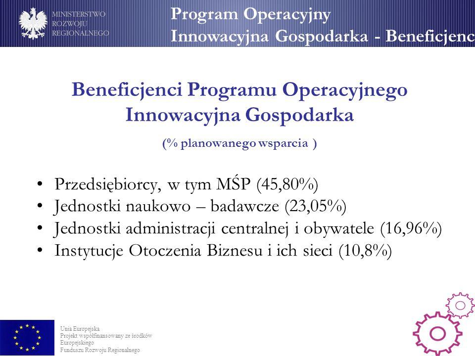 Beneficjenci Programu Operacyjnego Innowacyjna Gospodarka (% planowanego wsparcia ) Przedsiębiorcy, w tym MŚP (45,80%) Jednostki naukowo – badawcze (23,05%) Jednostki administracji centralnej i obywatele (16,96%) Instytucje Otoczenia Biznesu i ich sieci (10,8%) Program Operacyjny Innowacyjna Gospodarka - Beneficjenci Unia Europejska Projekt współfinansowany ze środków Europejskiego Funduszu Rozwoju Regionalnego