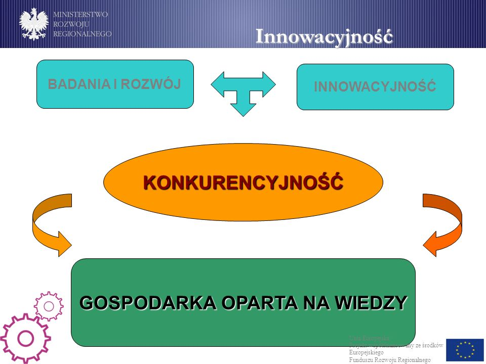 Innowacyjność BADANIA I ROZWÓJ INNOWACYJNOŚĆ KONKURENCYJNOŚĆ GOSPODARKA OPARTA NA WIEDZY Unia Europejska Projekt współfinansowany ze środków Europejskiego Funduszu Rozwoju Regionalnego