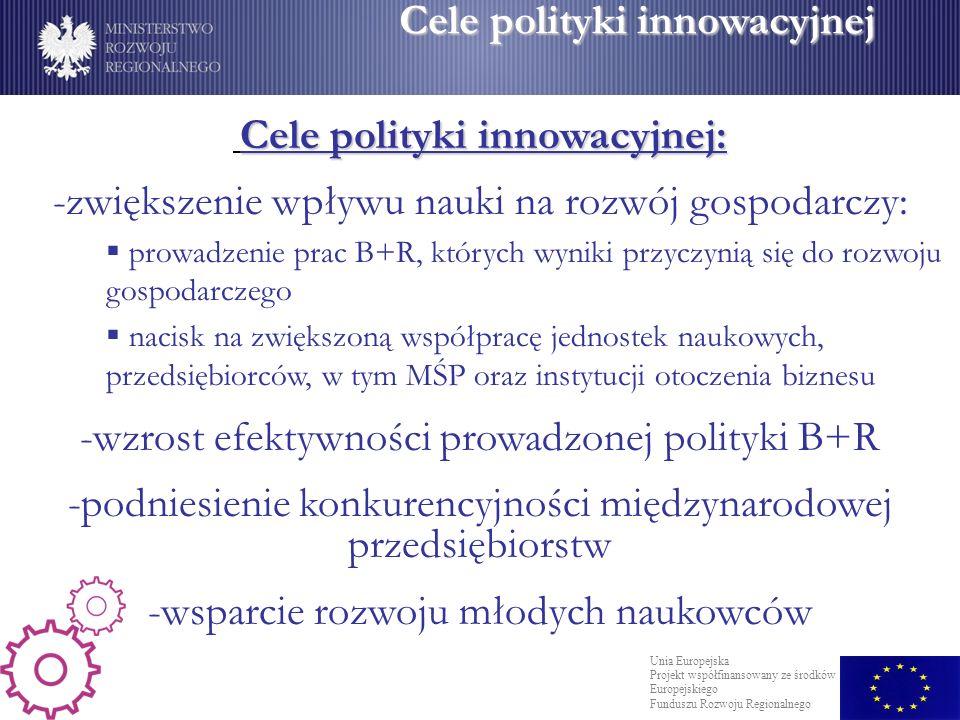 Cele polityki innowacyjnej Cele polityki innowacyjnej: -zwiększenie wpływu nauki na rozwój gospodarczy: prowadzenie prac B+R, których wyniki przyczynią się do rozwoju gospodarczego nacisk na zwiększoną współpracę jednostek naukowych, przedsiębiorców, w tym MŚP oraz instytucji otoczenia biznesu -wzrost efektywności prowadzonej polityki B+R -podniesienie konkurencyjności międzynarodowej przedsiębiorstw -wsparcie rozwoju młodych naukowców Unia Europejska Projekt współfinansowany ze środków Europejskiego Funduszu Rozwoju Regionalnego