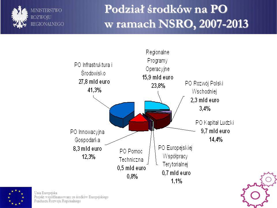 Podział środków na PO w ramach NSRO, 2007-2013