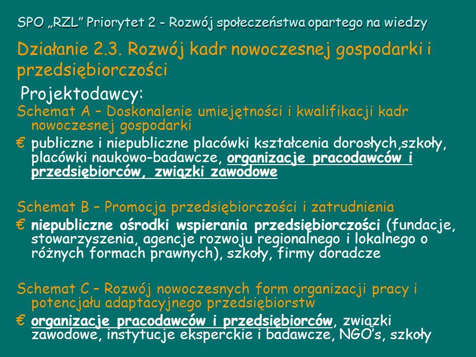 Projektodawcy: Schemat A – Doskonalenie umiejętności i kwalifikacji kadr nowoczesnej gospodarki publiczne i niepubliczne placówki kształcenia dorosłych,szkoły, placówki naukowo-badawcze, organizacje pracodawców i przedsiębiorców, związki zawodowe Schemat B – Promocja przedsiębiorczości i zatrudnienia niepubliczne ośrodki wspierania przedsiębiorczości (fundacje, stowarzyszenia, agencje rozwoju regionalnego i lokalnego o różnych formach prawnych), szkoły, firmy doradcze Schemat C – Rozwój nowoczesnych form organizacji pracy i potencjału adaptacyjnego przedsiębiorstw organizacje pracodawców i przedsiębiorców, związki zawodowe, instytucje eksperckie i badawcze, NGOs, szkoły SPO RZL Priorytet 2 - Rozwój społeczeństwa opartego na wiedzy Działanie 2.3.