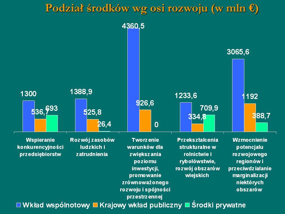 Podział środków wg osi rozwoju (w mln )
