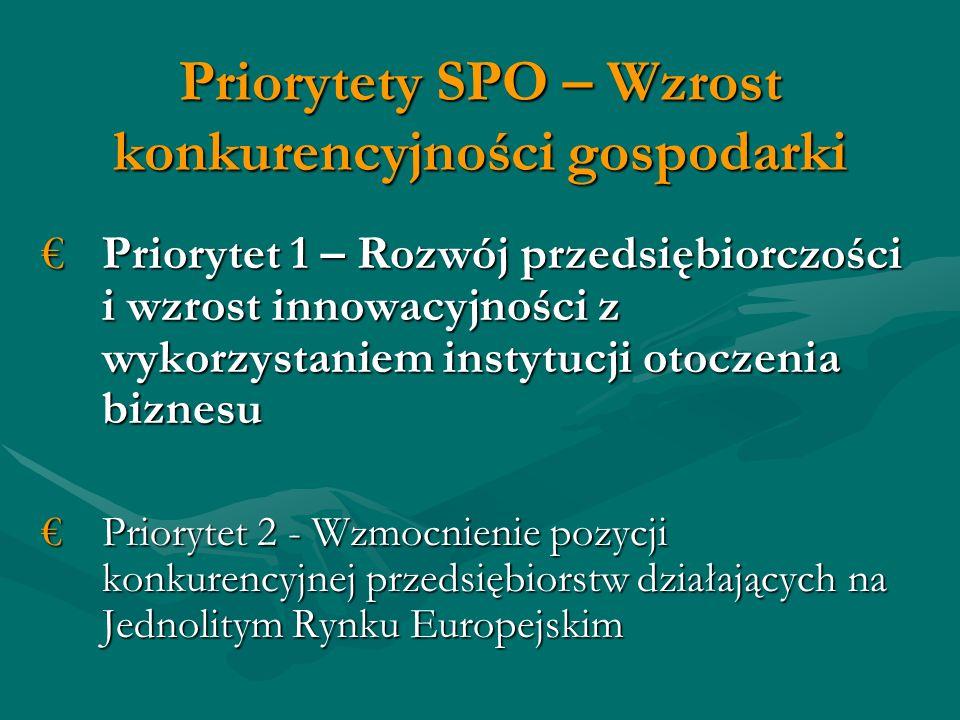 Priorytety SPO – Wzrost konkurencyjności gospodarki Priorytet 1 – Rozwój przedsiębiorczości i wzrost innowacyjności z wykorzystaniem instytucji otoczenia biznesuPriorytet 1 – Rozwój przedsiębiorczości i wzrost innowacyjności z wykorzystaniem instytucji otoczenia biznesu Priorytet 2 - Wzmocnienie pozycji konkurencyjnej przedsiębiorstw działających na Jednolitym Rynku EuropejskimPriorytet 2 - Wzmocnienie pozycji konkurencyjnej przedsiębiorstw działających na Jednolitym Rynku Europejskim