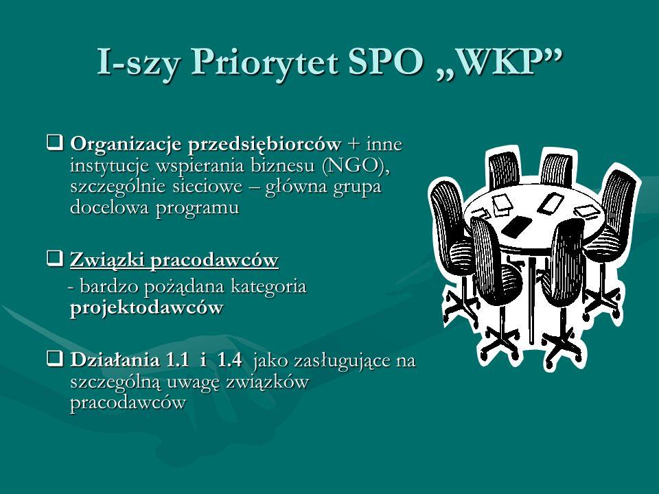 I-szy Priorytet SPO WKP Organizacje przedsiębiorców + inne instytucje wspierania biznesu (NGO), szczególnie sieciowe – główna grupa docelowa programu Organizacje przedsiębiorców + inne instytucje wspierania biznesu (NGO), szczególnie sieciowe – główna grupa docelowa programu Związki pracodawców Związki pracodawców - bardzo pożądana kategoria projektodawców - bardzo pożądana kategoria projektodawców Działania 1.1 i 1.4 jako zasługujące na szczególną uwagę związków pracodawców Działania 1.1 i 1.4 jako zasługujące na szczególną uwagę związków pracodawców
