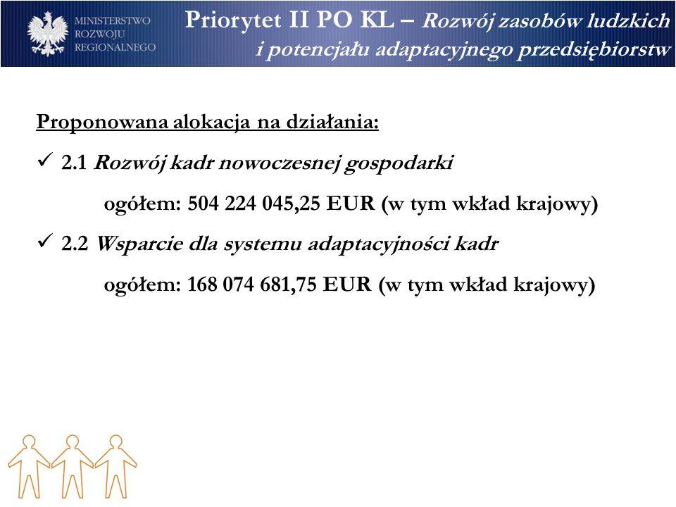Priorytet II PO KL – Rozwój zasobów ludzkich i potencjału adaptacyjnego przedsiębiorstw Proponowana alokacja na działania: 2.1 Rozwój kadr nowoczesnej gospodarki ogółem: 504 224 045,25 EUR (w tym wkład krajowy) 2.2 Wsparcie dla systemu adaptacyjności kadr ogółem: 168 074 681,75 EUR (w tym wkład krajowy)