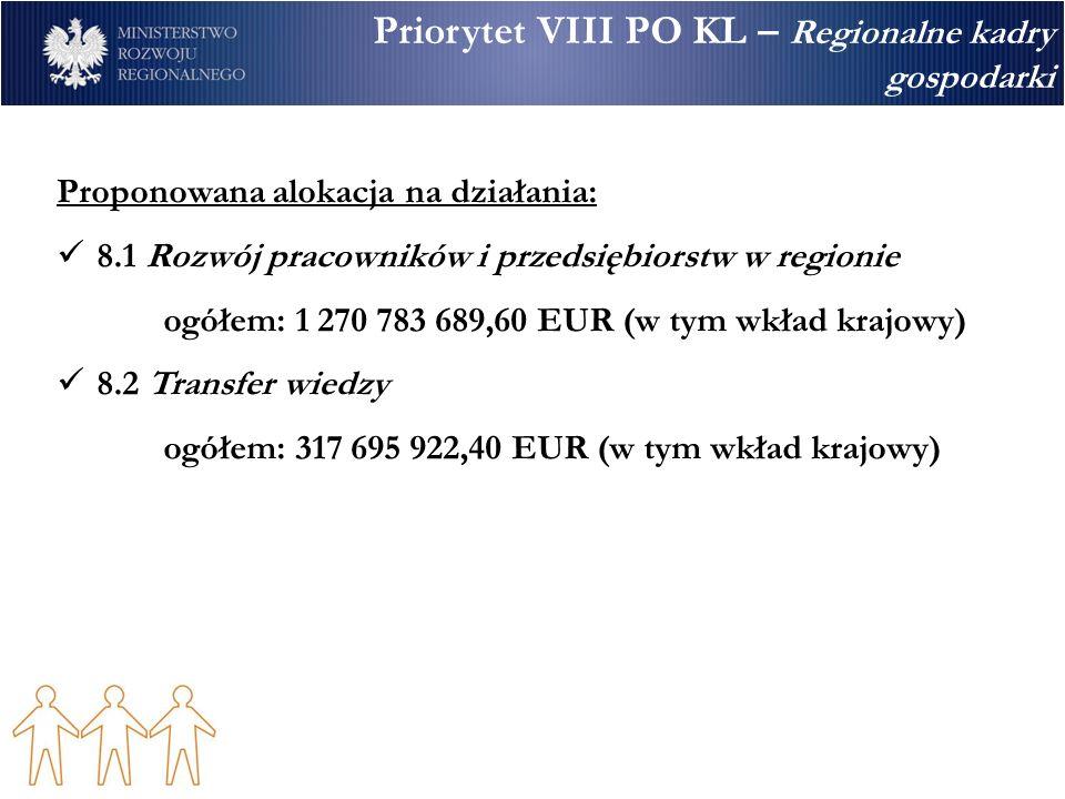Priorytet VIII PO KL – Regionalne kadry gospodarki Proponowana alokacja na działania: 8.1 Rozwój pracowników i przedsiębiorstw w regionie ogółem: 1 270 783 689,60 EUR (w tym wkład krajowy) 8.2 Transfer wiedzy ogółem: 317 695 922,40 EUR (w tym wkład krajowy)