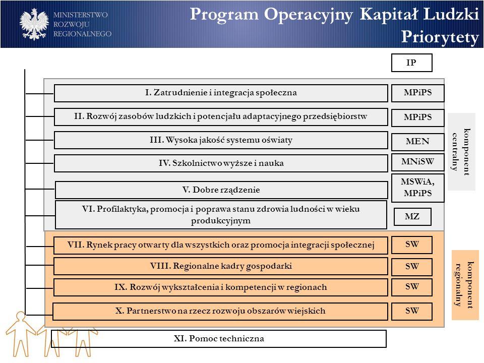 Program Operacyjny Kapitał Ludzki Priorytety I. Zatrudnienie i integracja społeczna II. Rozwój zasobów ludzkich i potencjału adaptacyjnego przedsiębio