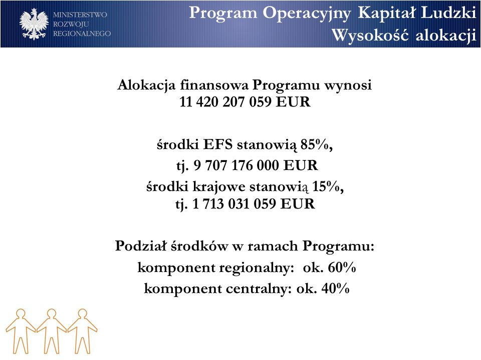 Program Operacyjny Kapitał Ludzki Wysokość alokacji Alokacja finansowa Programu wynosi 11 420 207 059 EUR środki EFS stanowią 85%, tj. 9 707 176 000 E