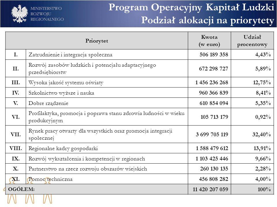 Program Operacyjny Kapitał Ludzki Podział alokacji na priorytety Priorytet Kwota (w euro) Udział procentowy I.Zatrudnienie i integracja społeczna506 189 3584,43% II.