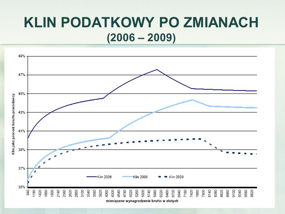 KLIN PODATKOWY PO ZMIANACH (2006 – 2009)