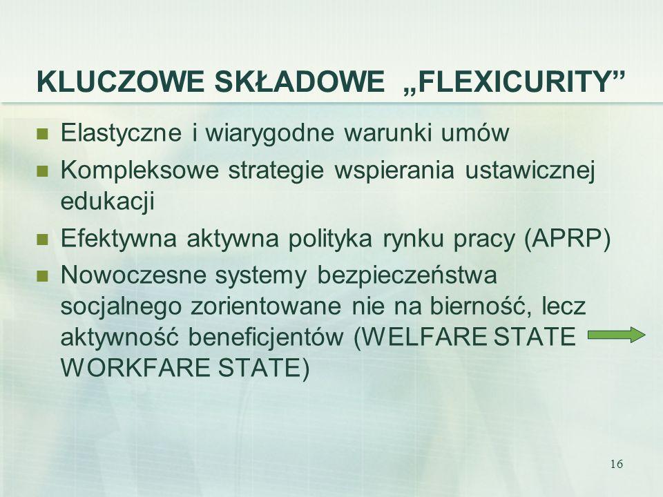 16 KLUCZOWE SKŁADOWE FLEXICURITY Elastyczne i wiarygodne warunki umów Kompleksowe strategie wspierania ustawicznej edukacji Efektywna aktywna polityka