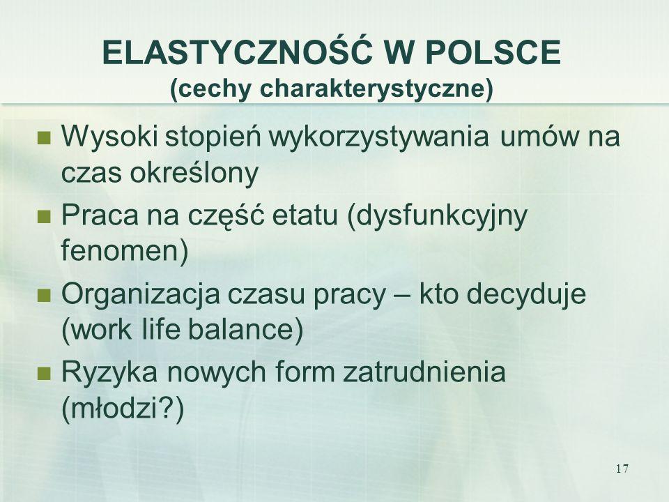 17 ELASTYCZNOŚĆ W POLSCE (cechy charakterystyczne) Wysoki stopień wykorzystywania umów na czas określony Praca na część etatu (dysfunkcyjny fenomen) O