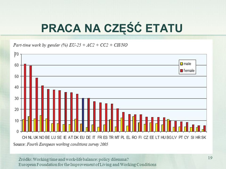 19 PRACA NA CZĘŚĆ ETATU Źródło: Working time and work-life balance: policy dilemma? European Foundation for the Improvement of Living and Working Cond