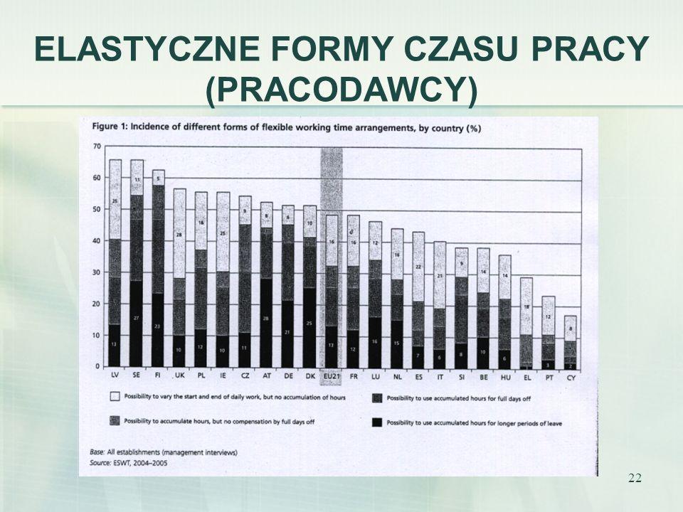 22 ELASTYCZNE FORMY CZASU PRACY (PRACODAWCY)