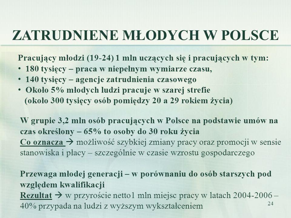 24 W grupie 3,2 mln osób pracujących w Polsce na podstawie umów na czas określony – 65% to osoby do 30 roku życia Co oznacza możliwość szybkiej zmiany