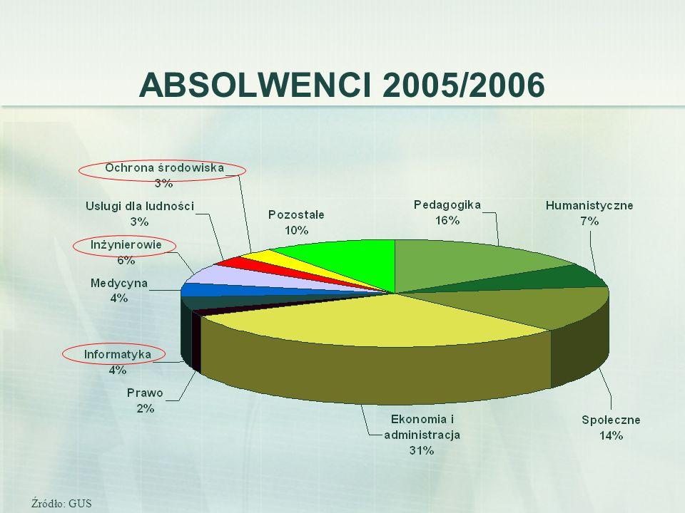 ABSOLWENCI 2005/2006 Źródło: GUS