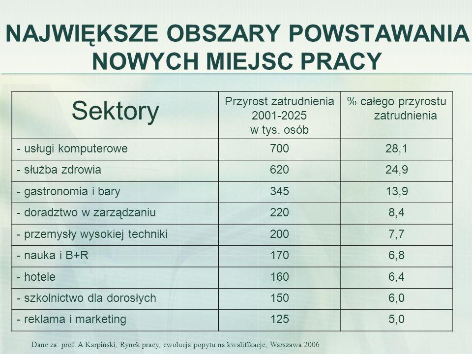 NAJWIĘKSZE OBSZARY POWSTAWANIA NOWYCH MIEJSC PRACY Sektory Przyrost zatrudnienia 2001-2025 w tys. osób % całego przyrostu zatrudnienia - usługi komput