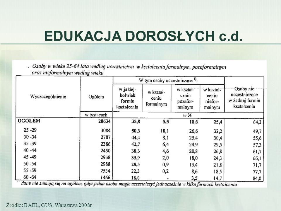 EDUKACJA DOROSŁYCH c.d. Źródło: BAEL, GUS, Warszawa 2008r.