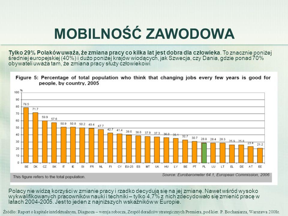 MOBILNOŚĆ ZAWODOWA Tylko 29% Polaków uważa, że zmiana pracy co kilka lat jest dobra dla człowieka. To znacznie poniżej średniej europejskiej (40%) i d