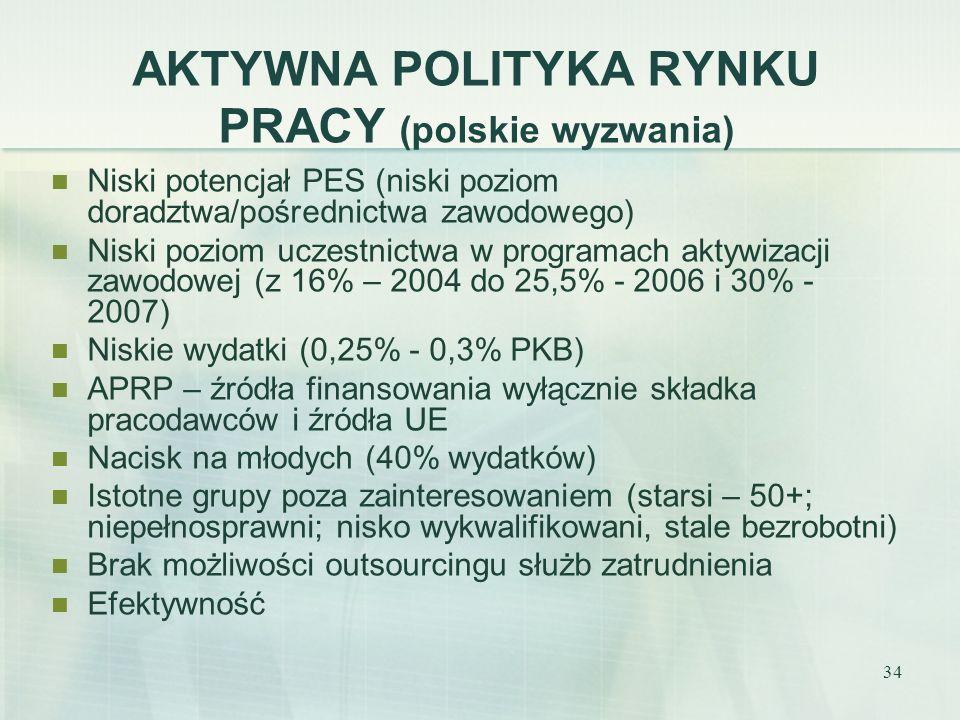 34 AKTYWNA POLITYKA RYNKU PRACY (polskie wyzwania) Niski potencjał PES (niski poziom doradztwa/pośrednictwa zawodowego) Niski poziom uczestnictwa w pr