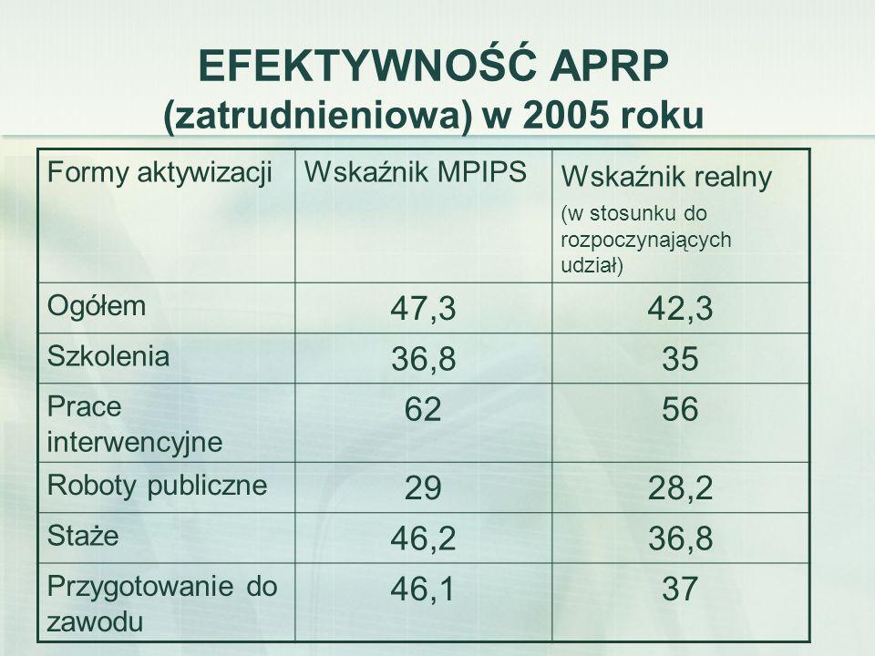EFEKTYWNOŚĆ APRP (zatrudnieniowa) w 2005 roku Formy aktywizacjiWskaźnik MPIPS Wskaźnik realny (w stosunku do rozpoczynających udział) Ogółem 47,342,3