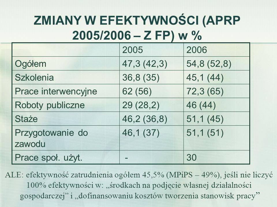 ZMIANY W EFEKTYWNOŚCI (APRP 2005/2006 – Z FP) w % 20052006 Ogółem47,3 (42,3)54,8 (52,8) Szkolenia36,8 (35)45,1 (44) Prace interwencyjne62 (56)72,3 (65
