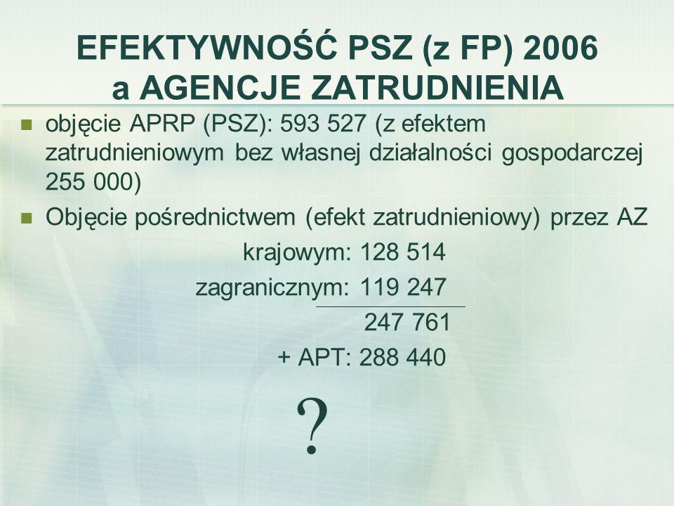 EFEKTYWNOŚĆ PSZ (z FP) 2006 a AGENCJE ZATRUDNIENIA objęcie APRP (PSZ): 593 527 (z efektem zatrudnieniowym bez własnej działalności gospodarczej 255 00
