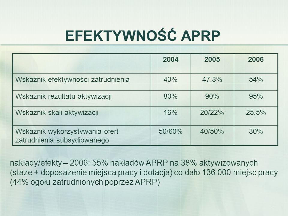 EFEKTYWNOŚĆ APRP 200420052006 Wskaźnik efektywności zatrudnienia40%47,3%54% Wskaźnik rezultatu aktywizacji80%90%95% Wskaźnik skali aktywizacji16%20/22