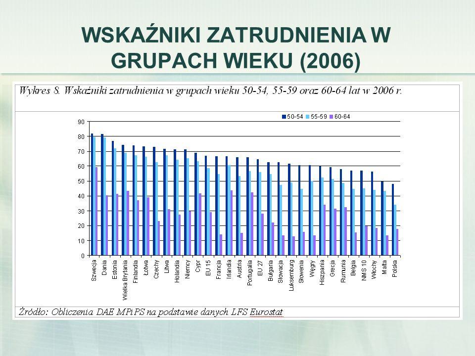 WSKAŹNIKI ZATRUDNIENIA OSÓB w wieku 55 – 64 lata w Polsce i w UE w latach 1997 - 2006 Źródło: CIOP, PIB, Określenie możliwości aktywności zawodowej w warunkach szczególnych i szczególnym charakterze, prezentacja 2008.