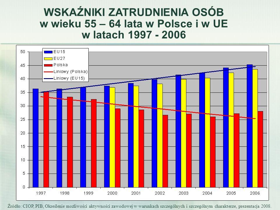 WSKAŹNIKI ZATRUDNIENIA OSÓB w wieku 55 – 64 lata w Polsce i w UE w latach 1997 - 2006 Źródło: CIOP, PIB, Określenie możliwości aktywności zawodowej w