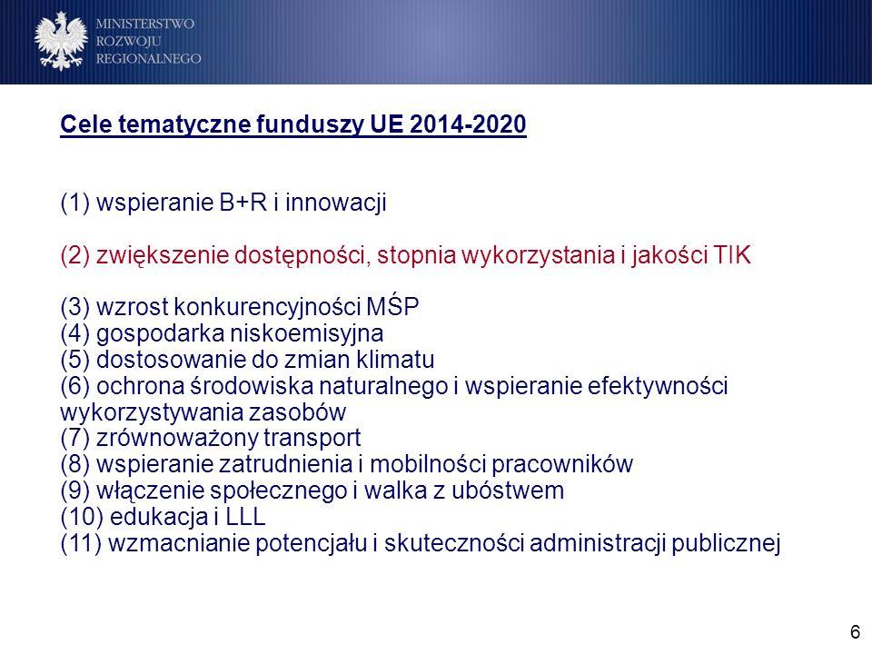 6 Cele tematyczne funduszy UE 2014-2020 (1) wspieranie B+R i innowacji (2) zwiększenie dostępności, stopnia wykorzystania i jakości TIK (3) wzrost konkurencyjności MŚP (4) gospodarka niskoemisyjna (5) dostosowanie do zmian klimatu (6) ochrona środowiska naturalnego i wspieranie efektywności wykorzystywania zasobów (7) zrównoważony transport (8) wspieranie zatrudnienia i mobilności pracowników (9) włączenie społecznego i walka z ubóstwem (10) edukacja i LLL (11) wzmacnianie potencjału i skuteczności administracji publicznej